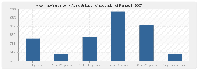 Age distribution of population of Riantec in 2007