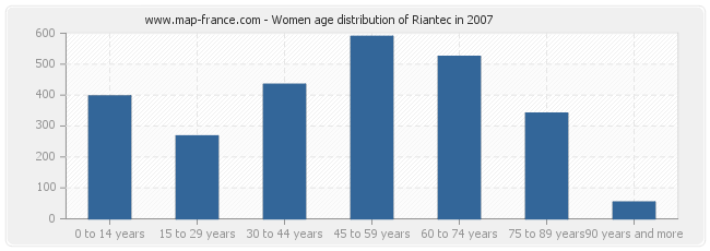 Women age distribution of Riantec in 2007