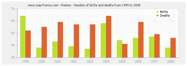 Riantec : Number of births and deaths from 1999 to 2008