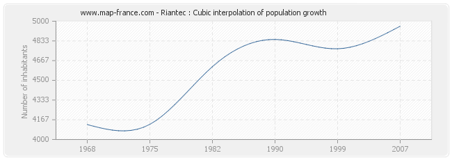 Riantec : Cubic interpolation of population growth