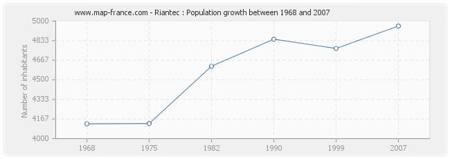 Population Riantec