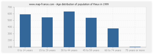 Age distribution of population of Rieux in 1999