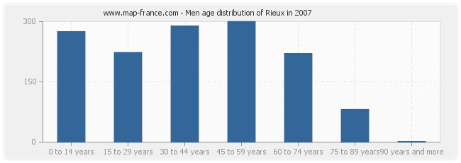 Men age distribution of Rieux in 2007