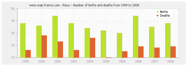 Rieux : Number of births and deaths from 1999 to 2008