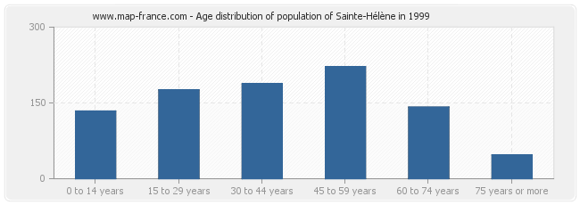 Age distribution of population of Sainte-Hélène in 1999