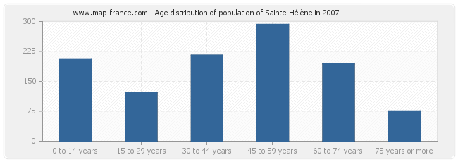 Age distribution of population of Sainte-Hélène in 2007