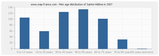Men age distribution of Sainte-Hélène in 2007