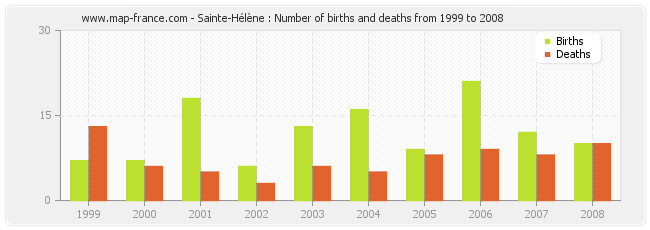 Sainte-Hélène : Number of births and deaths from 1999 to 2008