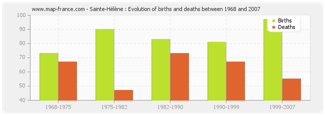 Sainte-Hélène : Evolution of births and deaths between 1968 and 2007