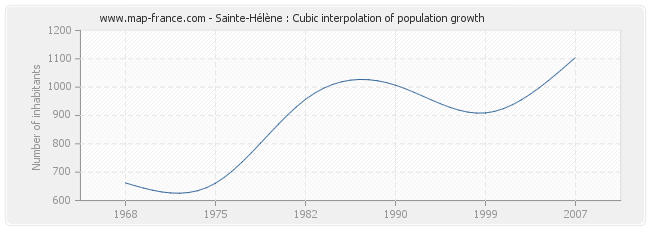 Sainte-Hélène : Cubic interpolation of population growth