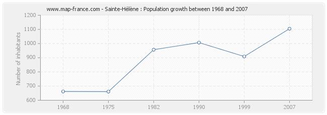 Population Sainte-Hélène