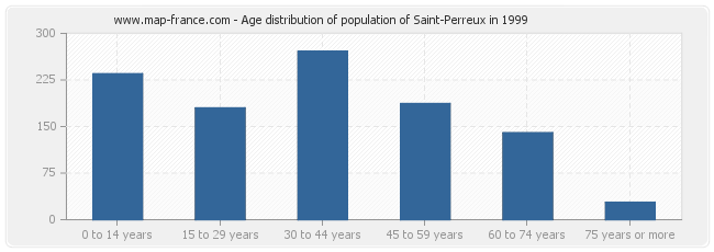 Age distribution of population of Saint-Perreux in 1999