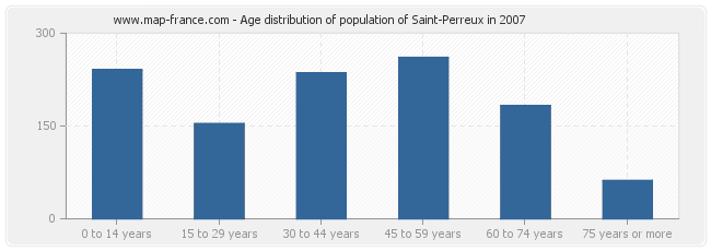 Age distribution of population of Saint-Perreux in 2007