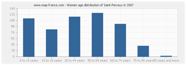 Women age distribution of Saint-Perreux in 2007