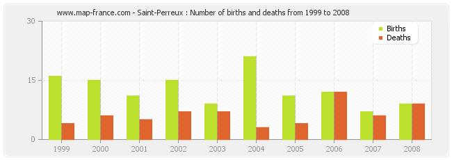 Saint-Perreux : Number of births and deaths from 1999 to 2008