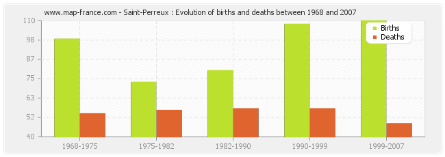 Saint-Perreux : Evolution of births and deaths between 1968 and 2007