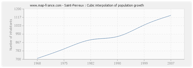 Saint-Perreux : Cubic interpolation of population growth