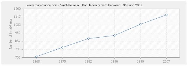 Population Saint-Perreux