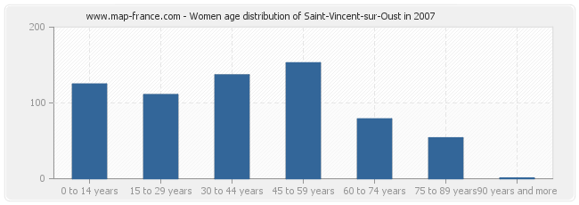 Women age distribution of Saint-Vincent-sur-Oust in 2007
