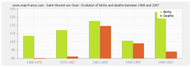 Saint-Vincent-sur-Oust : Evolution of births and deaths between 1968 and 2007