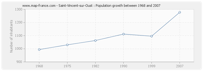 Population Saint-Vincent-sur-Oust