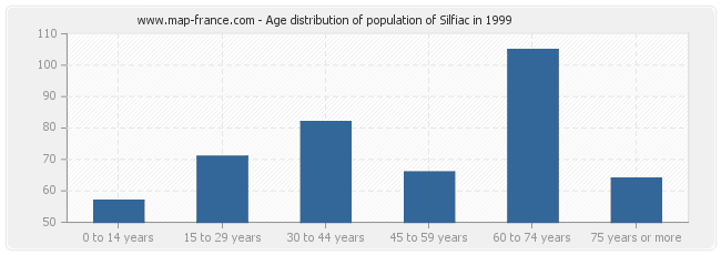 Age distribution of population of Silfiac in 1999
