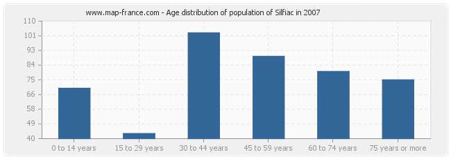 Age distribution of population of Silfiac in 2007