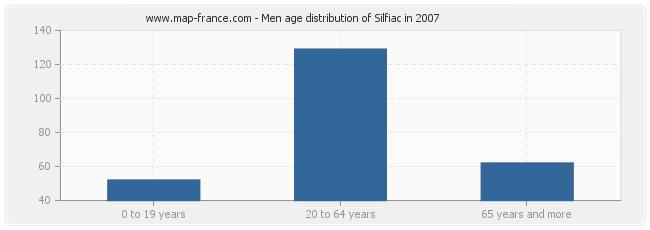 Men age distribution of Silfiac in 2007