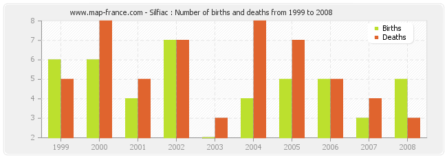Silfiac : Number of births and deaths from 1999 to 2008