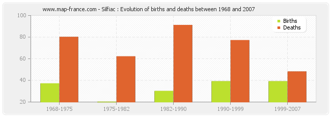 Silfiac : Evolution of births and deaths between 1968 and 2007