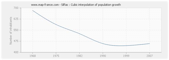 Silfiac : Cubic interpolation of population growth