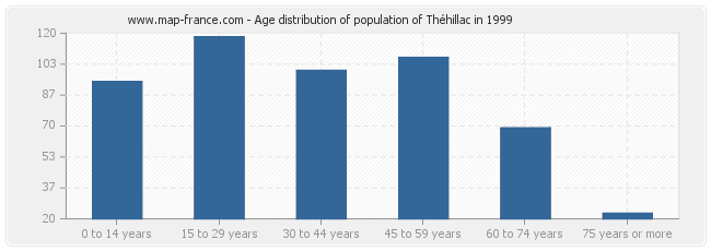 Age distribution of population of Théhillac in 1999