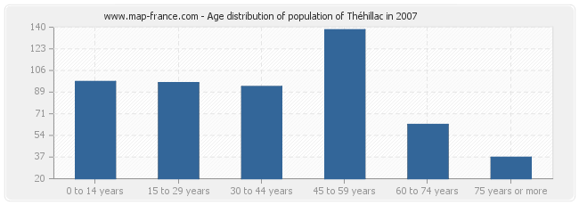 Age distribution of population of Théhillac in 2007