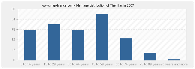 Men age distribution of Théhillac in 2007