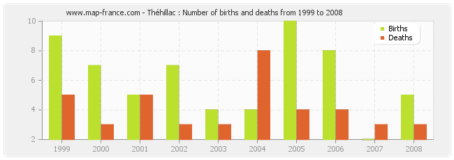 Théhillac : Number of births and deaths from 1999 to 2008