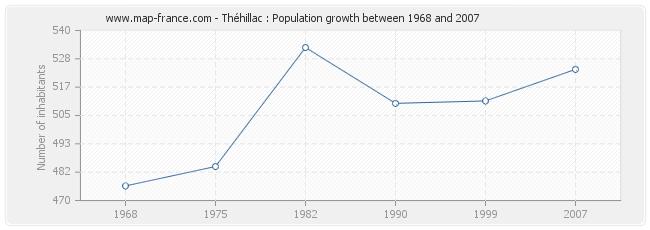 Population Théhillac