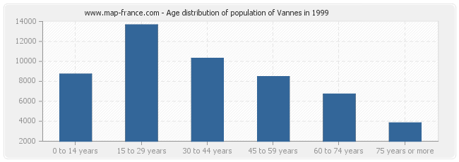 Age distribution of population of Vannes in 1999
