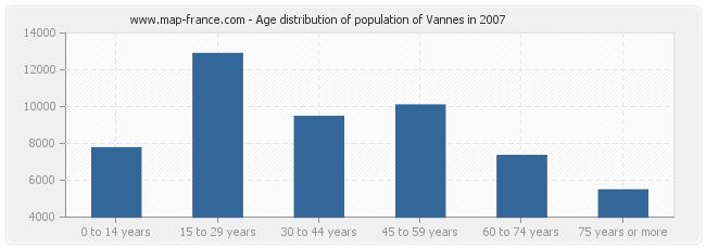 Age distribution of population of Vannes in 2007