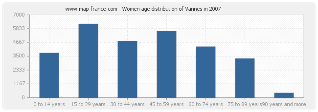 Women age distribution of Vannes in 2007