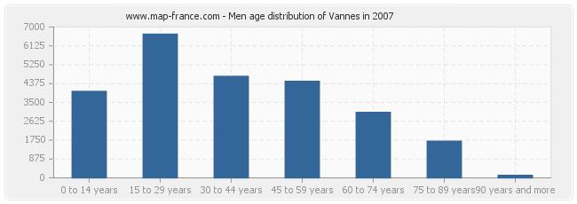 Men age distribution of Vannes in 2007