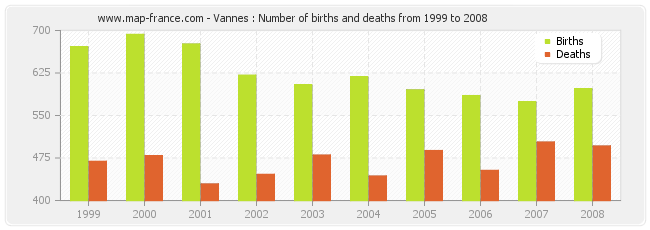 Vannes : Number of births and deaths from 1999 to 2008
