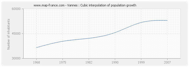 Vannes : Cubic interpolation of population growth