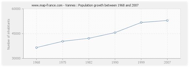 Population Vannes