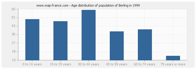 Age distribution of population of Berling in 1999