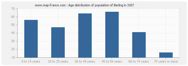Age distribution of population of Berling in 2007