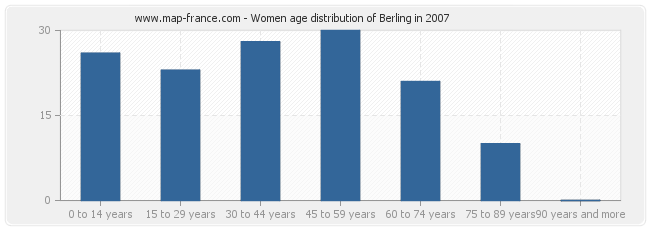 Women age distribution of Berling in 2007