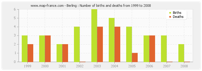 Berling : Number of births and deaths from 1999 to 2008