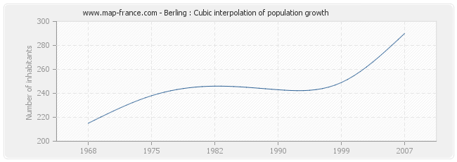 Berling : Cubic interpolation of population growth