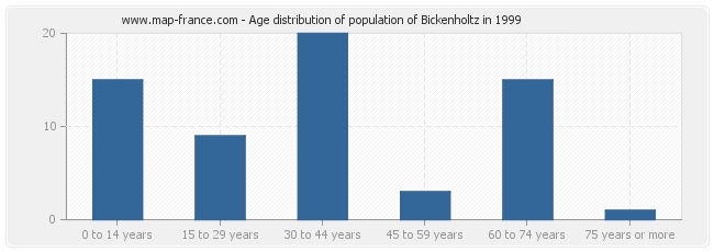 Age distribution of population of Bickenholtz in 1999