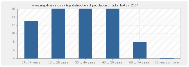 Age distribution of population of Bickenholtz in 2007